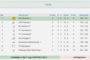 4. Hessenliga Süd 3 Spieltage